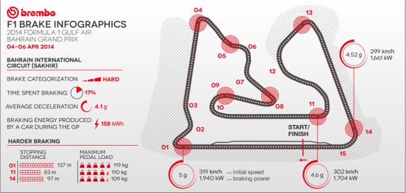 Infografico-Bahrein